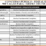 Detran abre Concurso Público com 980 para Examinadores de Trânsito Salário R$ 3.709,18