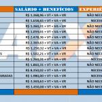 CEF ABRE CONCURSO PÚBLICO – Nível: Médio-Técnico e Superior: As remunerações variam até R$ 8.350,00!