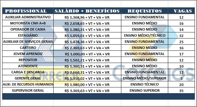 Estão abertas as inscrições para o Concurso Público CORREIOS – Ensino: Fundamental, Médio, Técnico e Superior – Remuneração vária até R$ 5.320,02!