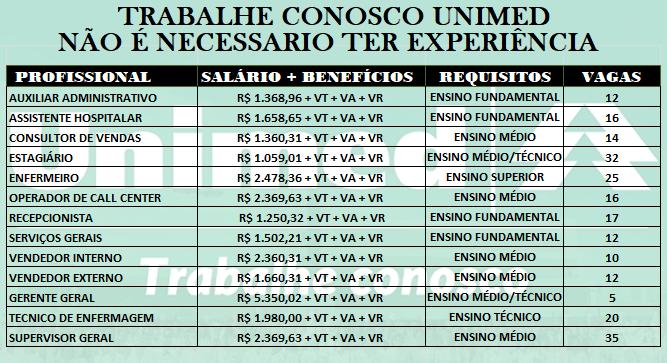 UNIMED ABRE DIVERSAS VAGAS DE EMPREGOS: Ensino Fundamental-Médio-Técnico-Superior. Salário até R$5.350,02 + Benefícios!!