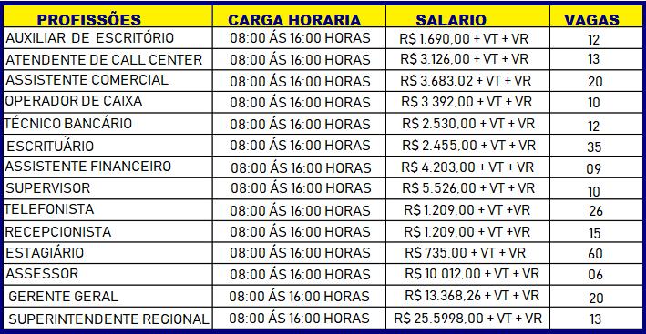Inscrições Abertas para o Concurso Publico do Banco do Brasil , Para: Nível fundamental – Médio – Técnico e Superior: Salário até R$ 5.693,00!!