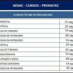 PRONATEC e SENAC ABRE INSCRIÇÕES PARA CURSOS TÉCNICOS GRATUITOS – PSG – Confira Aqui como Realizar a Sua Inscrição.