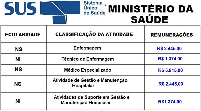 MINISTÉRIO DA SAÚDE – ABRE INSCRIÇÕES PARA VÁRIOS CARGOS; COM REMUNERAÇÃO DE R$ 5.000,00.