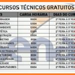 Abertas as inscrições para os Cursos Técnicos Gratuito 2019 –  Foram liberadas para 1.850 municípios de todo Brasil!