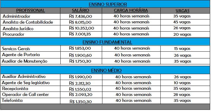 INSCRIÇÕES ABERTAS: Concurso Detran 2019 com remuneração inicial varia de R$ 1.863,00 a R$ 10.657,50.
