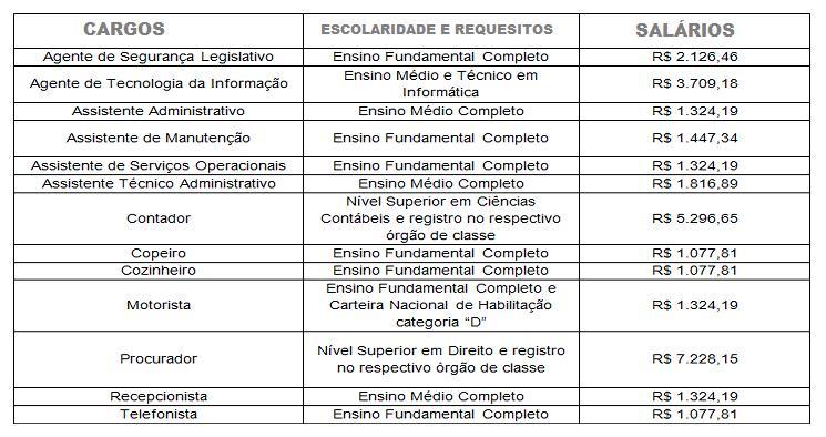 Concurso Público DETRAN: Edital para Nível Médio – Técnico e Superior tem 170 vagas! Salário Até R$ 5.269,65!