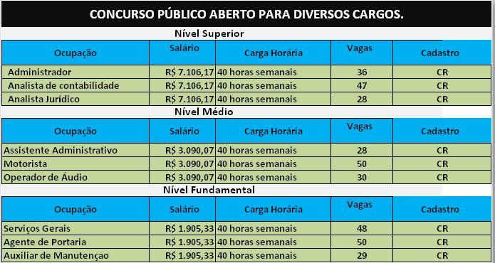 Concurso Público – Advocacia-Geral da União: remuneração no valor de R$ 6.203,34, além de benefícios.